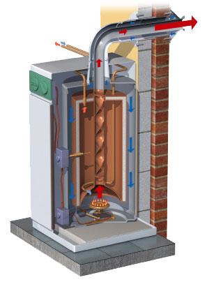 Stacionární plynové kotle